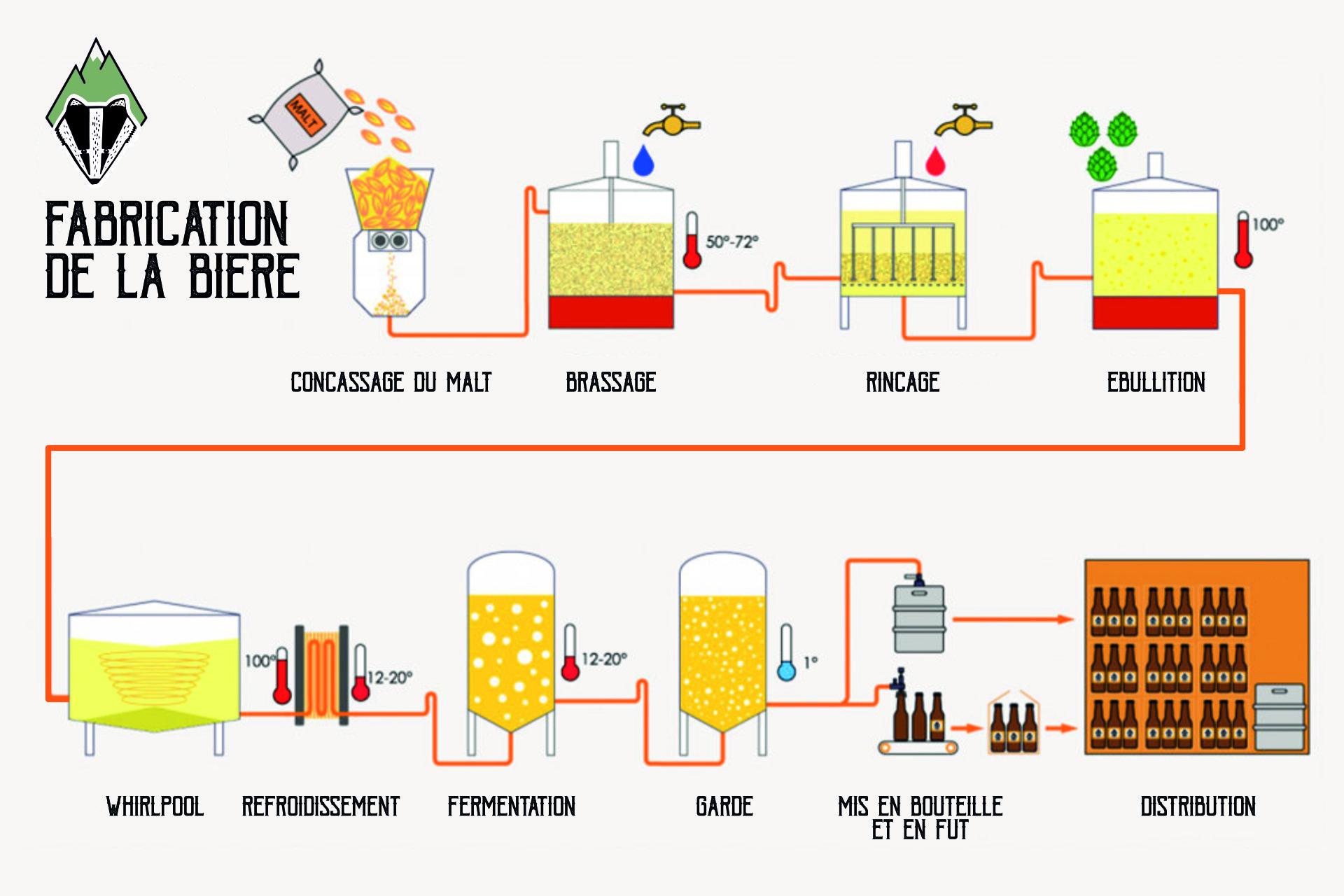 Comment est fabriqué la bière du Blaireau